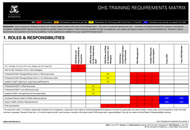 safety training matrix