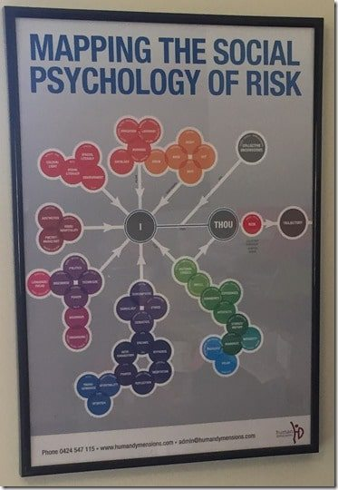 social psychology of risk BOK