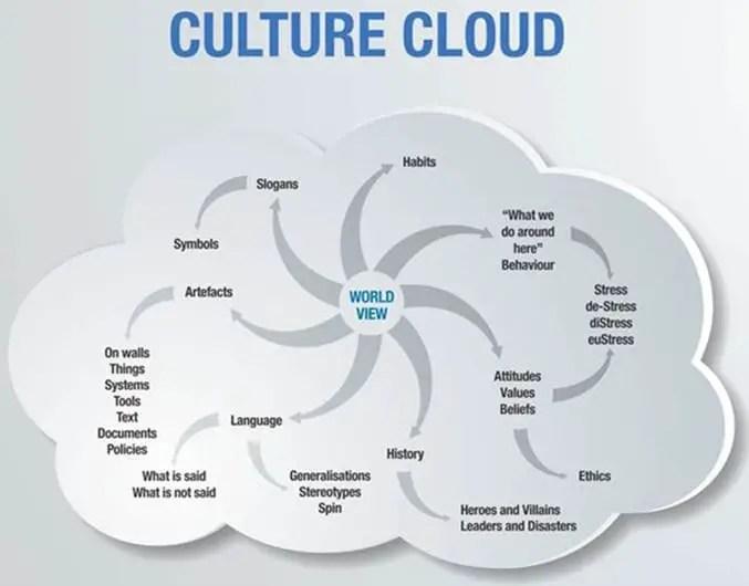 culture cloud