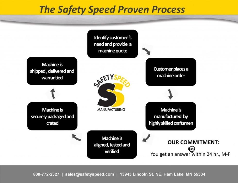Manufacturing Process