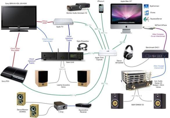 Installation of Audio Visual AV System