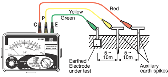 earthing system testing method statement
