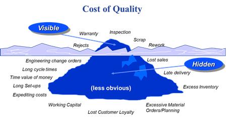 cost of quality estimation formula