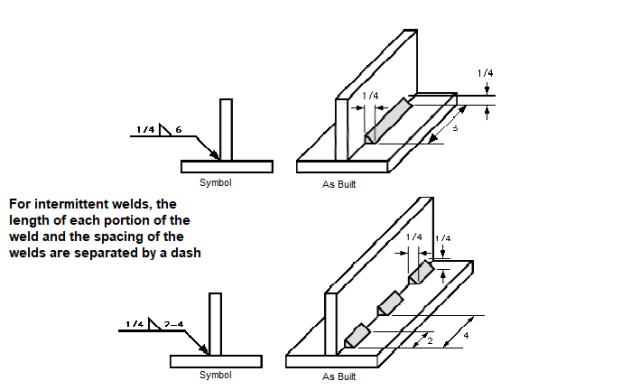 Fillet Weld Symbols Explained