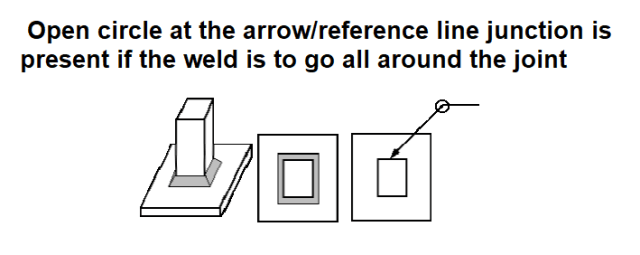 open circle at the arrow/reference line junction is present if the weld is to go all around the joint