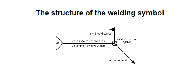 The structure of the welding symbols