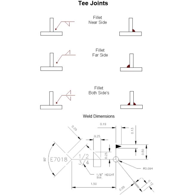 tee joints welding symbols