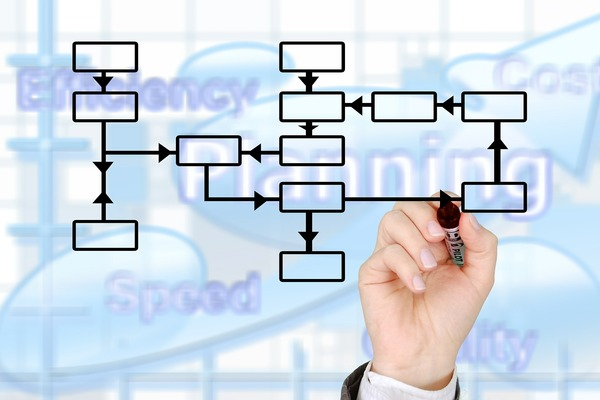 the need for business process management