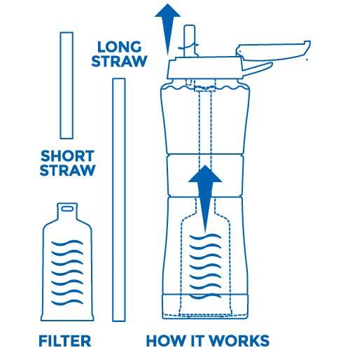 sagan-life-journey-filter-water-bottle-how-it-works