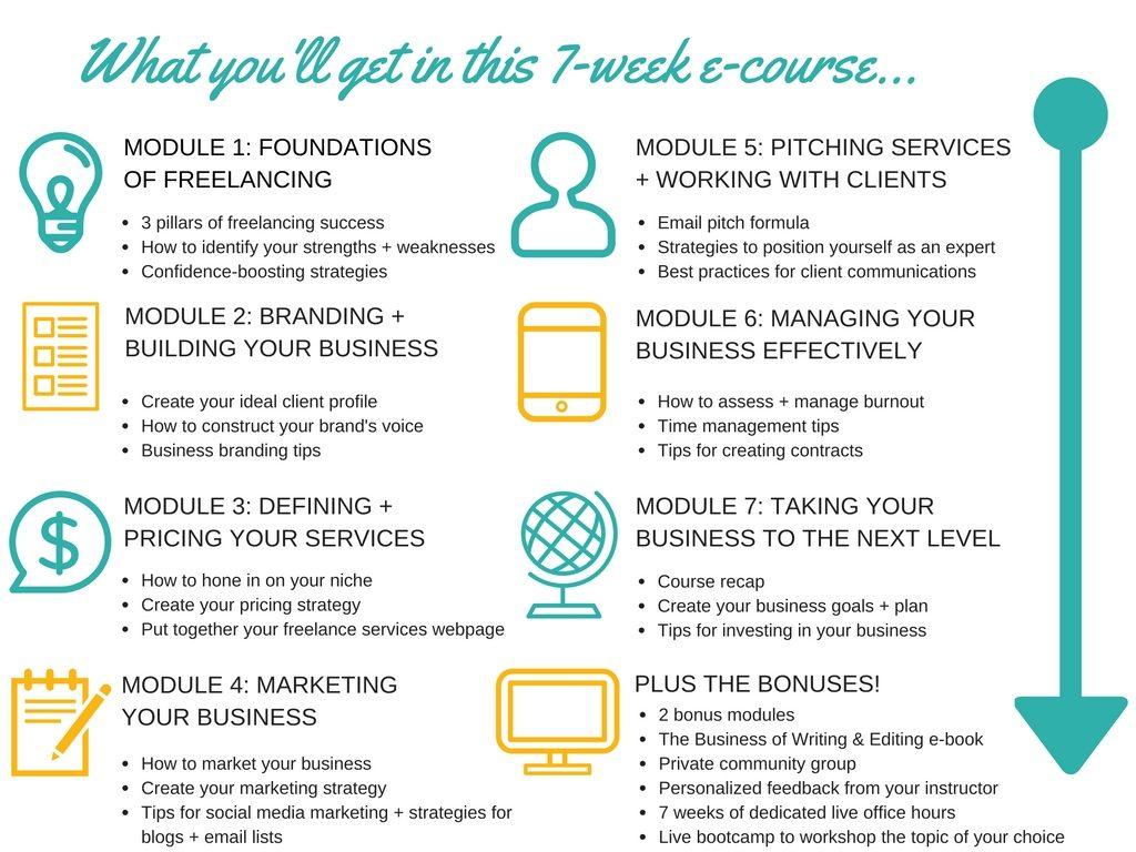 Relaunching My Freelancer Course Plus A Brief Blog Hiatus
