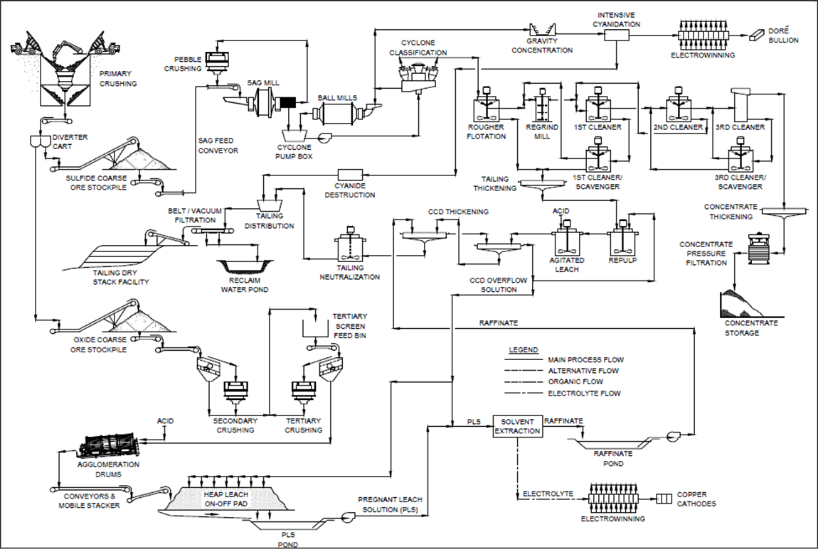 Gold Process Flow Chart