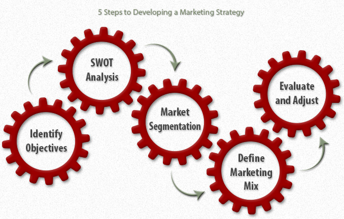 5 Steps to Developing a Marketing Strategy