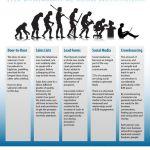 Evolution of Lead Generation Infographic