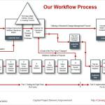 Workflow Process Infographic