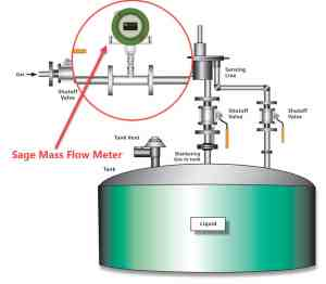Nitrogen Blanketing for Storage Tanks and Vessels