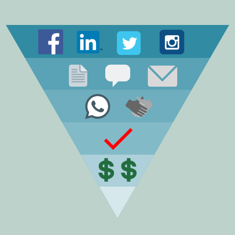 Facebook, Instagram, LinkedIn, Twitter Ads at the top of funnel and follow up to make more revenue for your business.