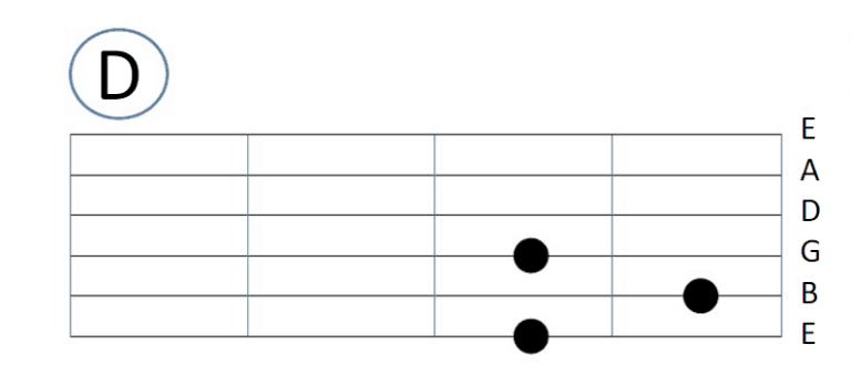 gambar chord gitar lengkap kunci d