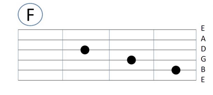 Gambar Kunci Dasar Gitar