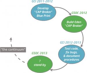 GCI-GSOC Continuum