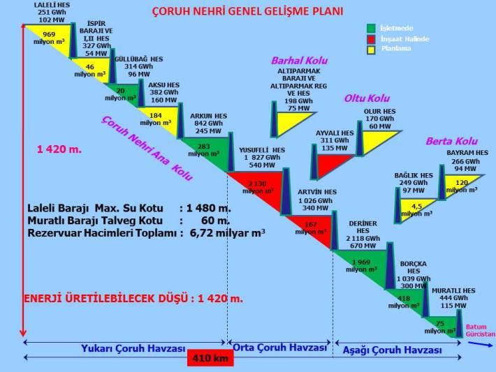 coruh nehri genel gelisme plani