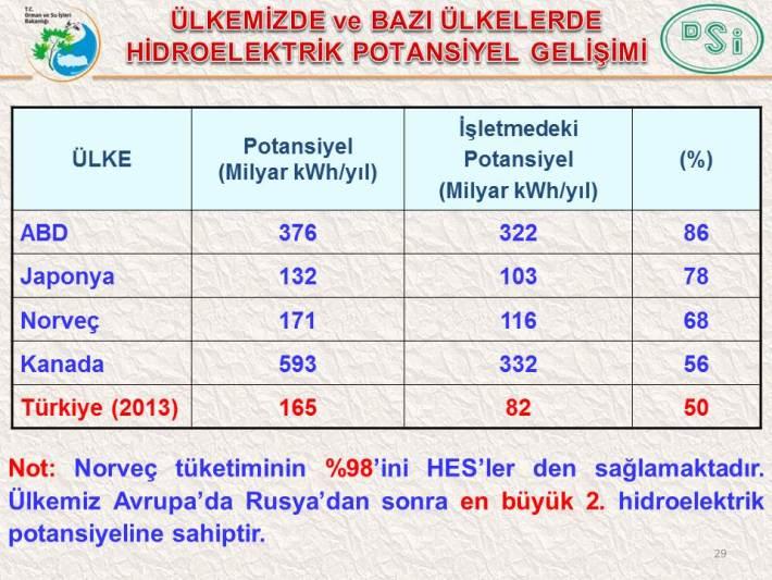 hidroelektrik potansiyel gelisimi