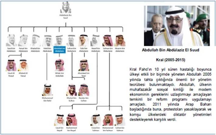 Kral_Abdullah_Bin_Abdulaziz_El_Suud