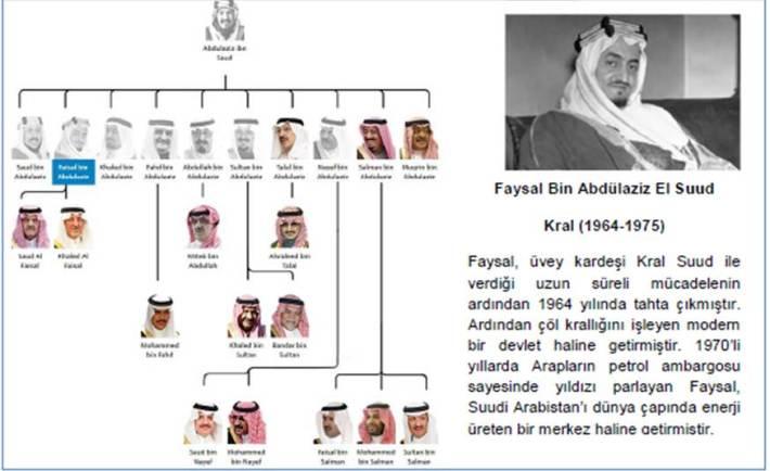 Kral_Faysal_Bin_Abdulaziz_El_Suud