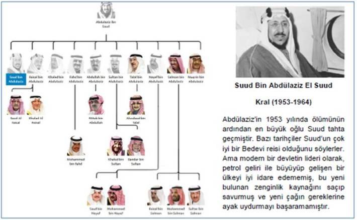 Kral_Suud_Bin_Abdulaziz_El_Suud