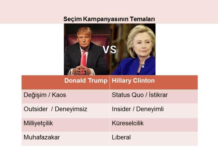 abd-secim-kampanya-temalari-trump-clinton