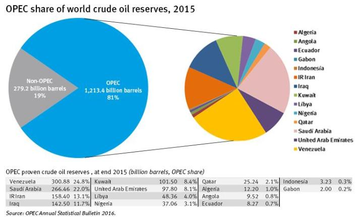 opec-share-of-world-crude-oil-reserves-2015
