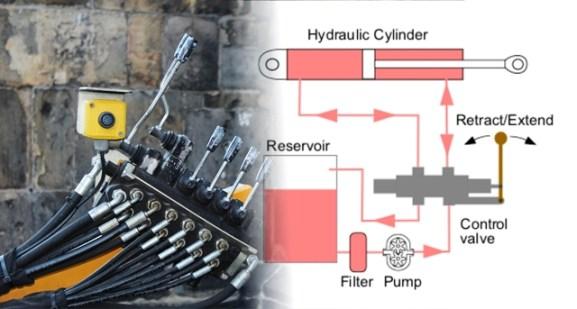 mengetahui lebih dekat sistem kerja hidrolik
