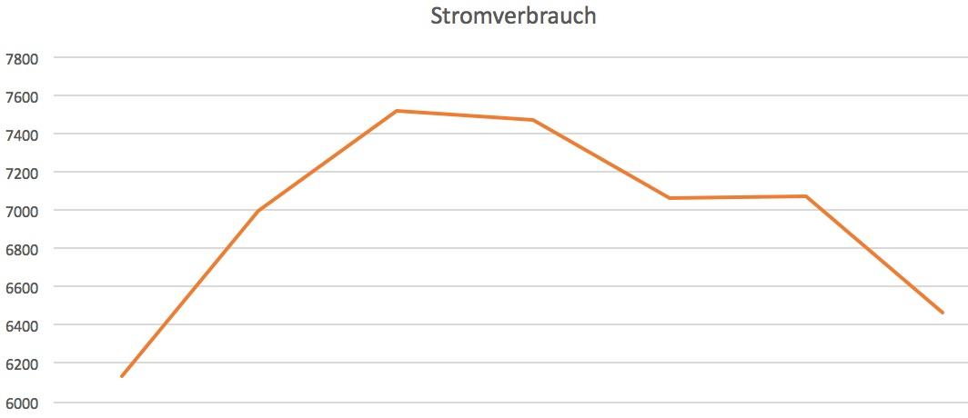 Stromverbrauch Grafik