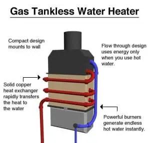 Gas Hot Water Adelaide Sa Hot Water