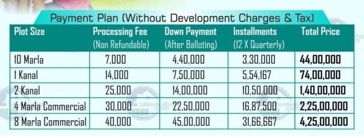 DHA Gujranwala installment plan of 5 10 marla and 12 kanal min