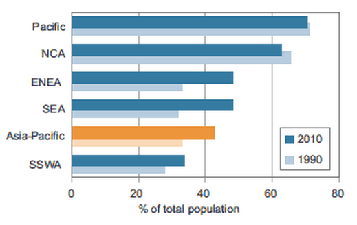 Urban population, Asia-Pacific subregions, 1990 and 2010 Source: United Nations, 2015