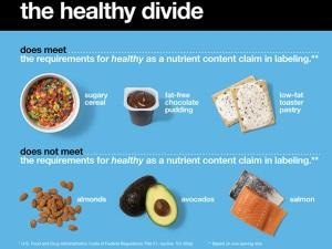 """What does """"natural"""" & """"healthy"""" labelling even mean?"""