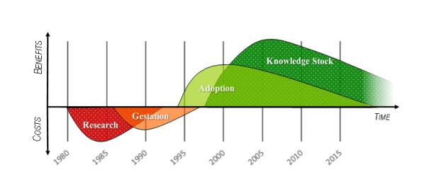 Model of Single Trait CM Canola's Innovation