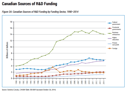 Private Sector Funding of University Research Worth $7 Billion a Year