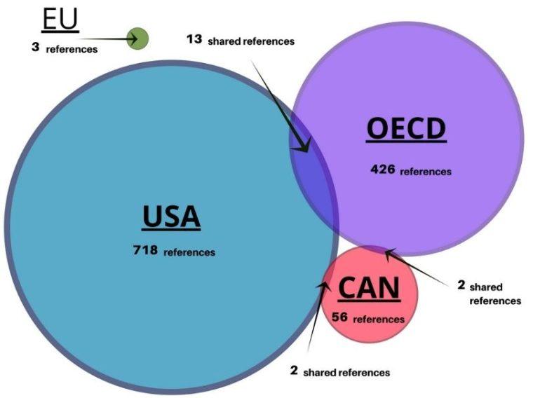 Biotech references shared amongst national regulations