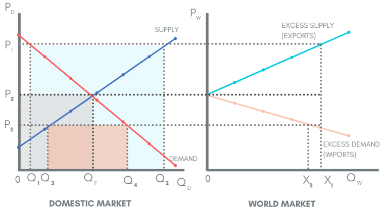 World trade balance of domestic and world markets