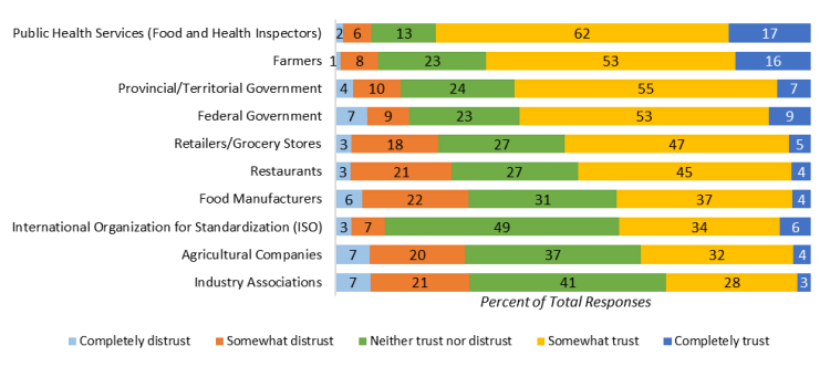 Participant trust in members of the food supply chain to ensure food safety