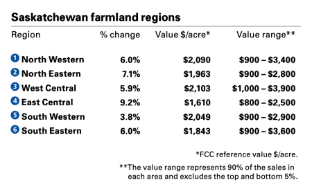 Crunching the Numbers: Farm Startup Costs 1