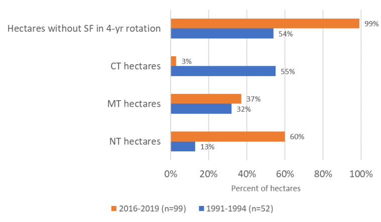 How Much Carbon is Being Stored in Saskatchewan Agricultural Soils? 1