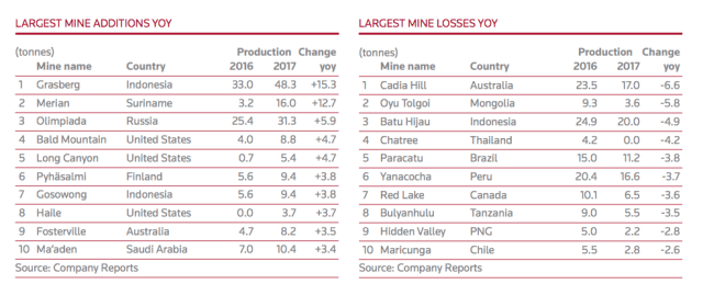 largest mine countries additions and losses yoy