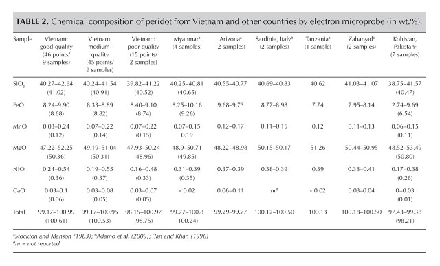 Chemical composition of peridot from Vietnam and other countries by electron microprobe.