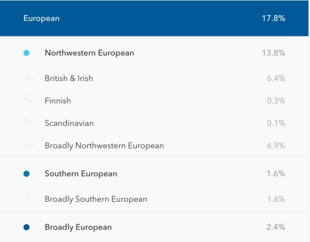 Mom's 23andMe European Heritage