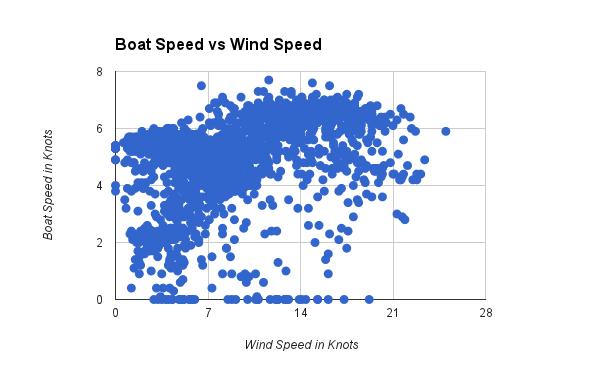 Tartan Boat Wind Speed
