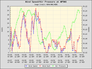 Wind speed vs air pressure at West Point