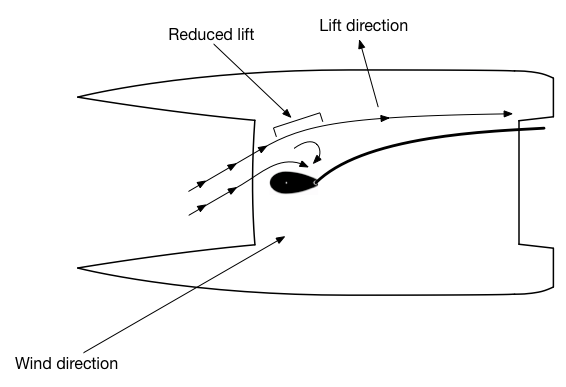 fixed-mast-airfoil