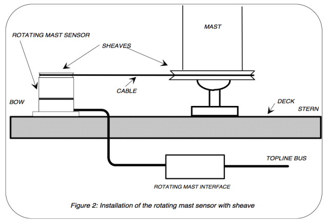 NKE mast rotation sensor